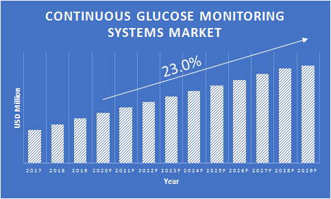 Continuous-Glucose-Monitoring-Systems-Market-Growth