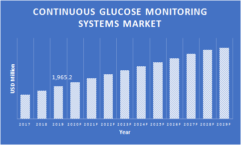 Continuous-Glucose-Monitoring-Systems-Market