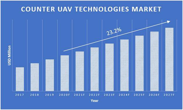 Counter-UAV-Technologies-Market
