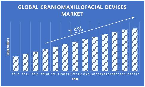 Craniomaxillofacial-Devices-Market-Growth