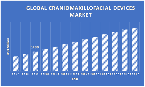 Craniomaxillofacial-Devices-Market