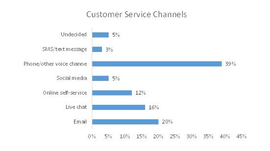Customer-Service-Channels