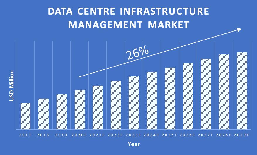 Data-Center-Infrastructure-Management-Market