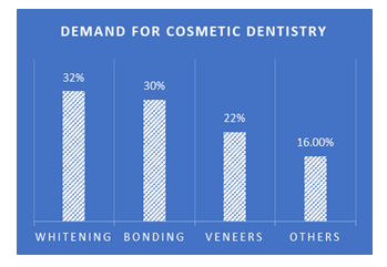 Demand-for-Cosmetic-DEntistry