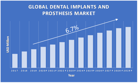 Dental-Implants-and-Prosthesis-Market-Growth