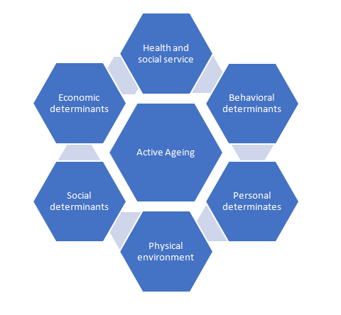 Determinants-of-Active-Ageing-Updated