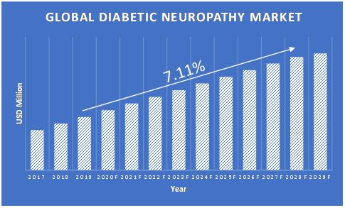 Diabetic-Neuropathy-Market-Growth-Updated
