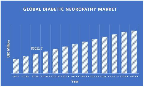 Diabetic-Neuropathy-Market-Updated