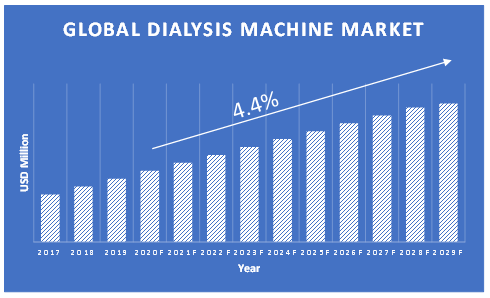 Dialysis-Machine-Market-Growth