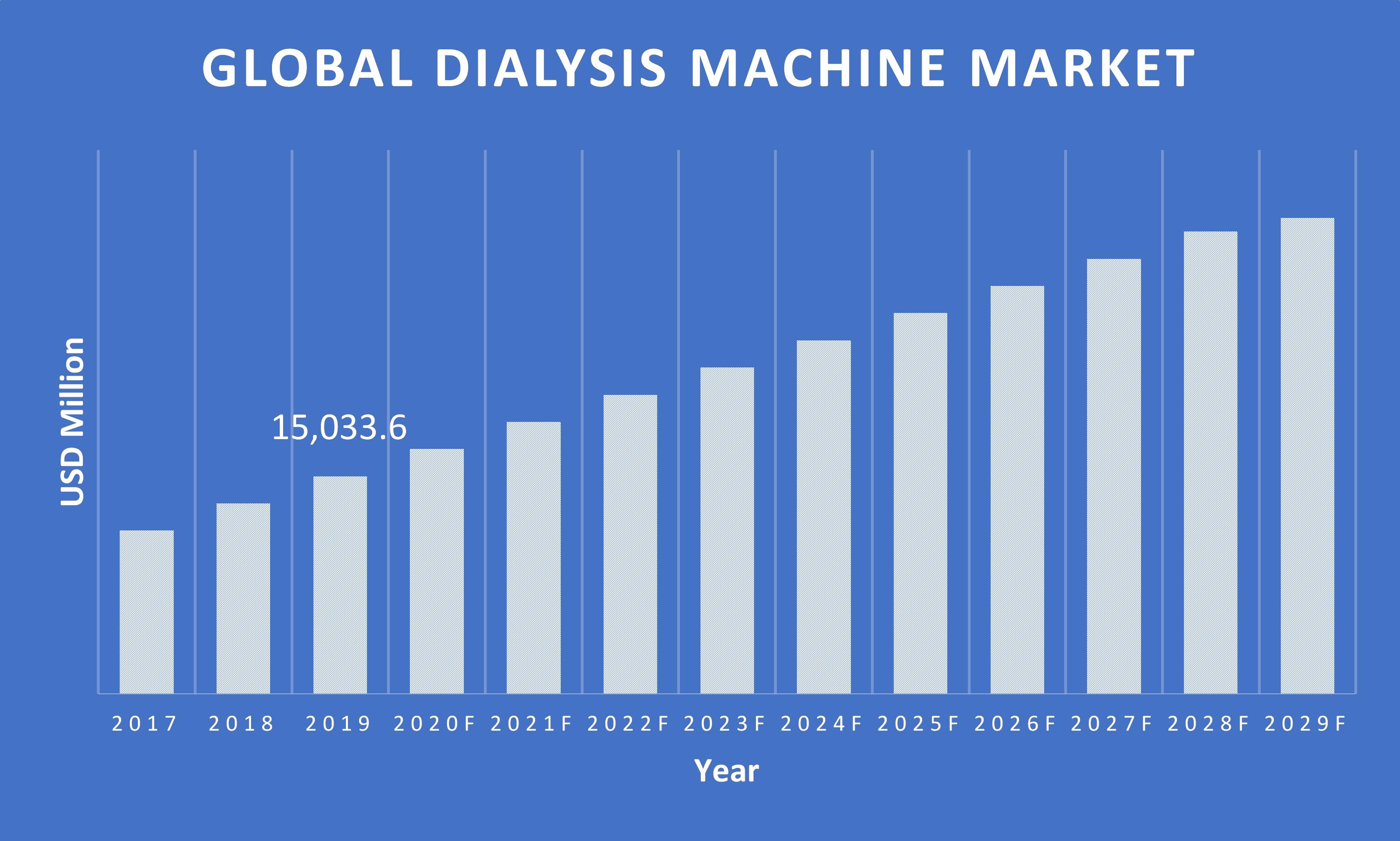 Dialysis-Machine-Market
