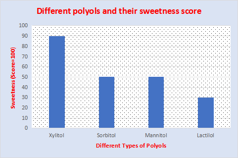 Different-types-of-polyol-and-sweetness-score-2