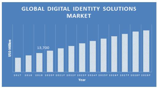 Digital-Identity-Solutions-Market