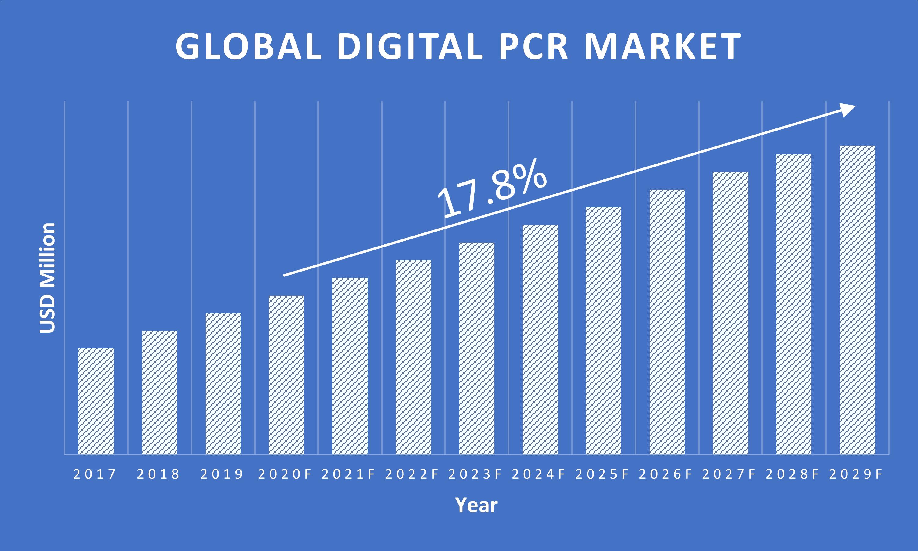 Digital-PCR-Market-Growth