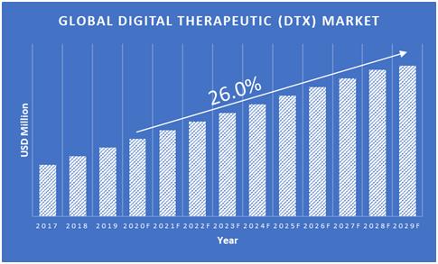 Digital-Therapeutics-Market
