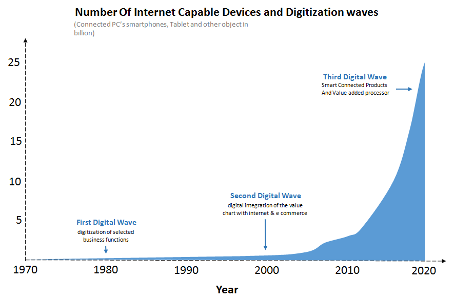 Digitalization-Waves-for-the-Past-Few-Decades