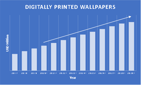 Digitally-Printed-Wallpaper-Market