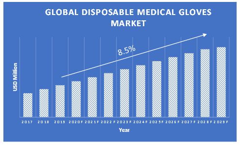 Disposable-Medical-Gloves-Market-Growth