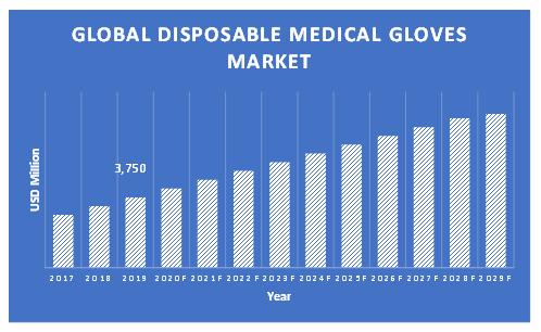 Disposable-Medical-Gloves-Market