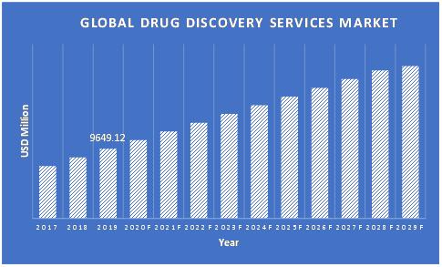Drug-Discovery-Service-Market