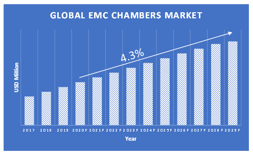 EMC-Chambers-Market-Growth