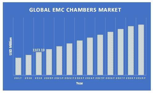 EMC-Chambers-Market