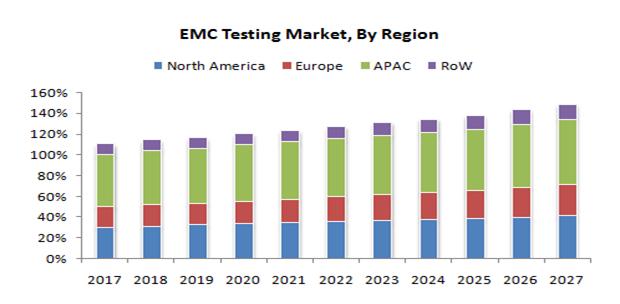 EMC-Testing-Market-By-Region