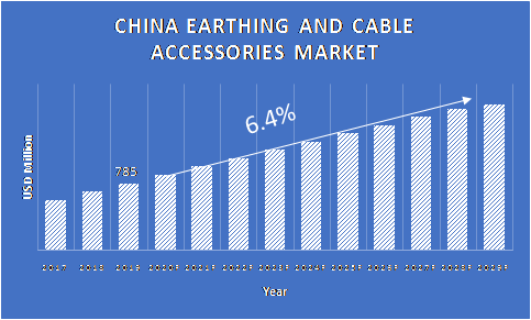Earthing-and-Cable-Accessories-Market