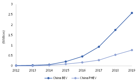 Electric-Car-Deployment-in-China-2012-2019