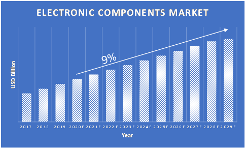 Electronic-Components-Market