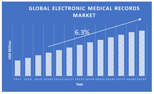 Electronic-Medical-Record-Market-Growth