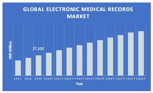 Electronic-Medical-Record-Market