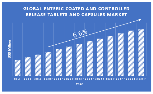 Enteric-Coated-and-Controlled-Release-Tablets-and-Capsules-Market-Growth