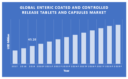 Enteric-Coated-and-Controlled-Release-Tablets-and-Capsules-Market