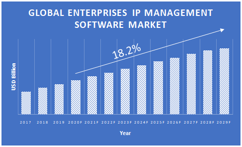 Enterprise-IP-Management-Software-Market