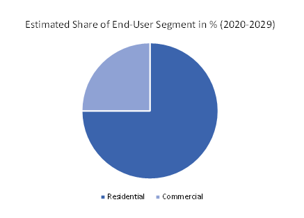 Estimated-Share-of-End-User-Segment-in-Percent
