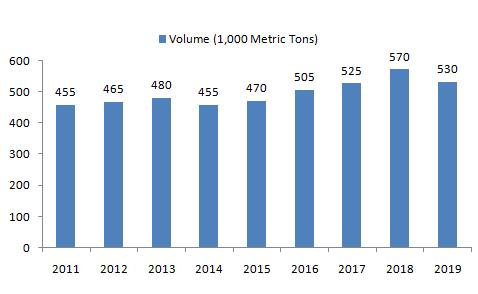 Ethylene-Propylene-Elastomer-Production-in-the-US-from-2011-to-2019