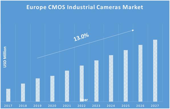 Europe-CMOS-Industrial-Cameras-Market
