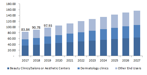 Europe-Consumer-Use-IPL-Hair-Removal-Services-Market-Segment