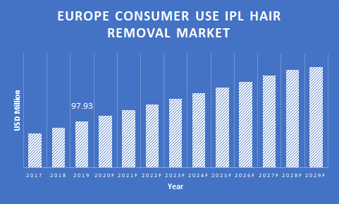 Europe-Consumer-Use-IPL-Hair-Removal-Services-Market