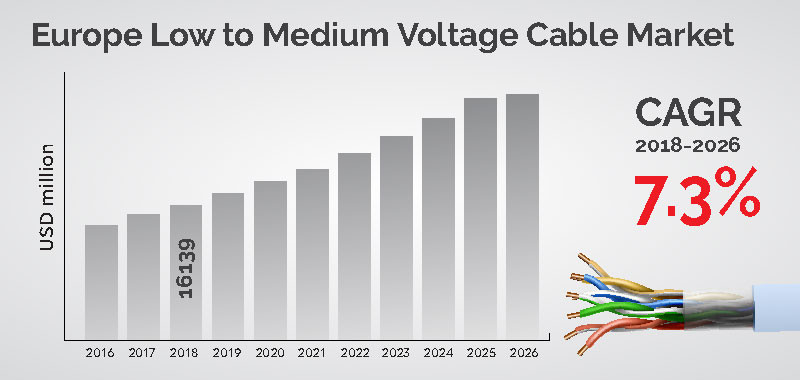 Europe Low to Medium Voltage Cable Market Trends