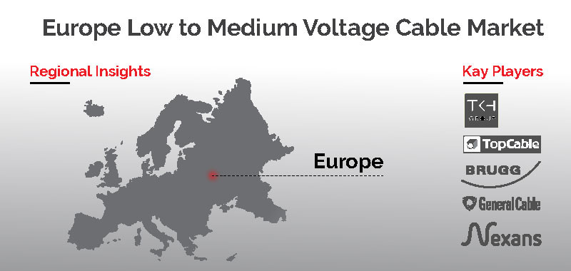 Europe Low to Medium Voltage Cable Market by Region