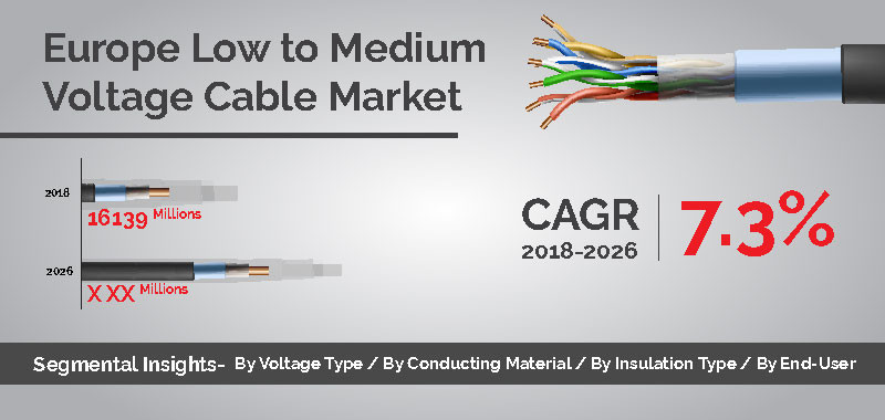 Europe Low to Medium Voltage Cable Market Share