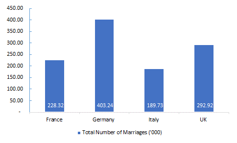 European-Countries-with-Most-Marriages-2018