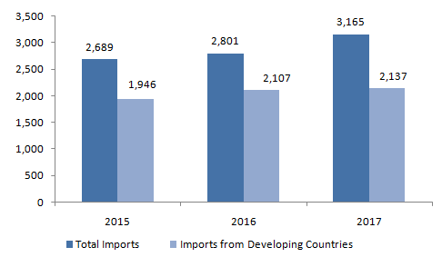 European-Imports-of-Bay-Leaves-2015-2017