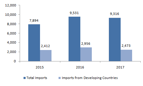 European-Imports-of-Thyme-2015-2017-Metric-Tons