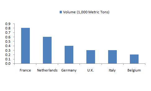 European-Top-Importers-of-Vanilla-2017