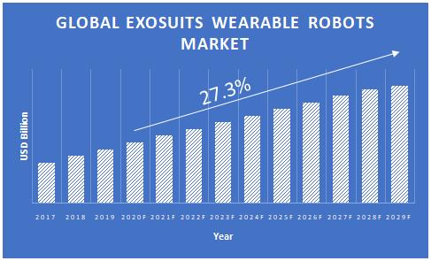 Exoskeleton-Wearable-Robots-Market