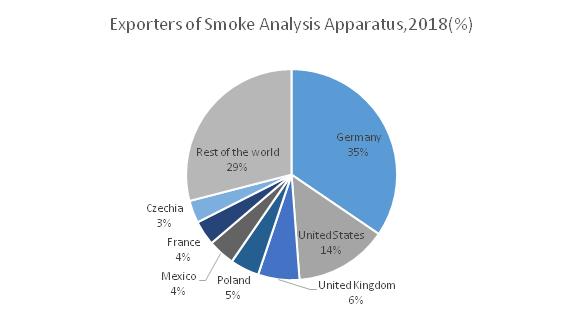 Exports-of-Smoke-Analysis-Apparatus-2018