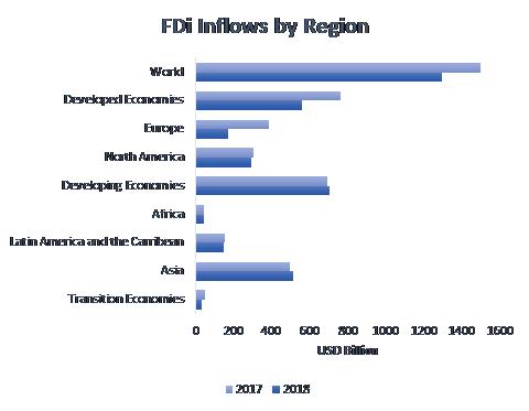 FDI-Inflows-by-region