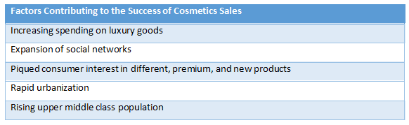 Factors-Contributing-to-the-success-of-Cosmetic-Sales